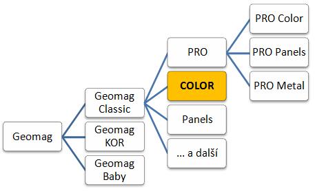 Geomag Color - zařazení