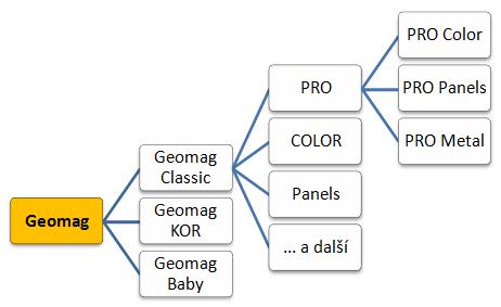 Geomag - struktura rozdělení