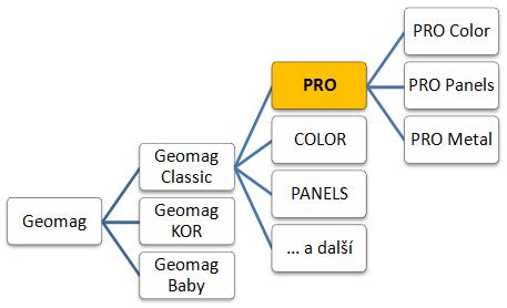 Geomag PRO - zařazení