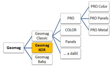 Geomag KOR zařazení